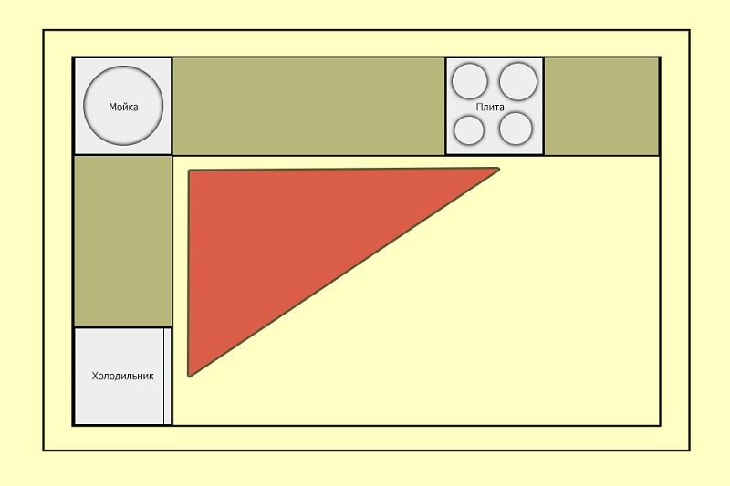 Треугольное расположение