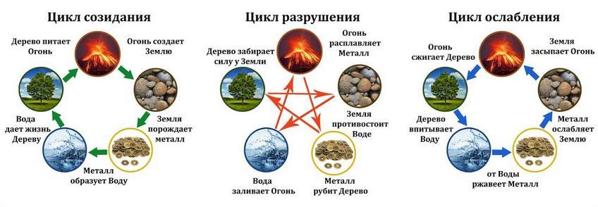 логотип 5 элементов по фен-шуй